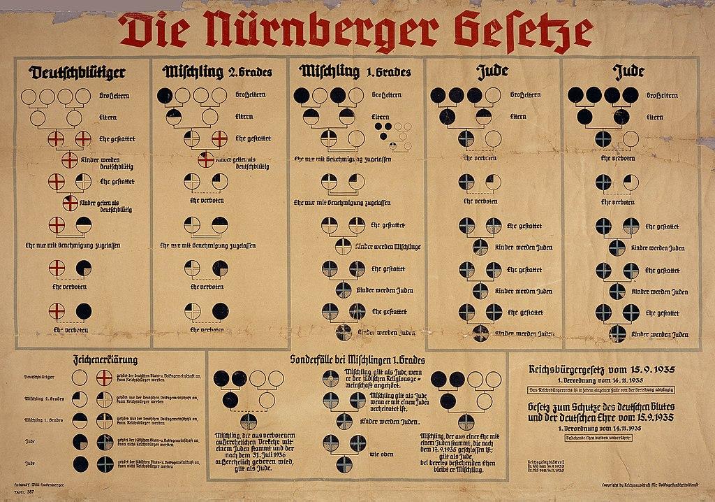 חוקי נירנברג