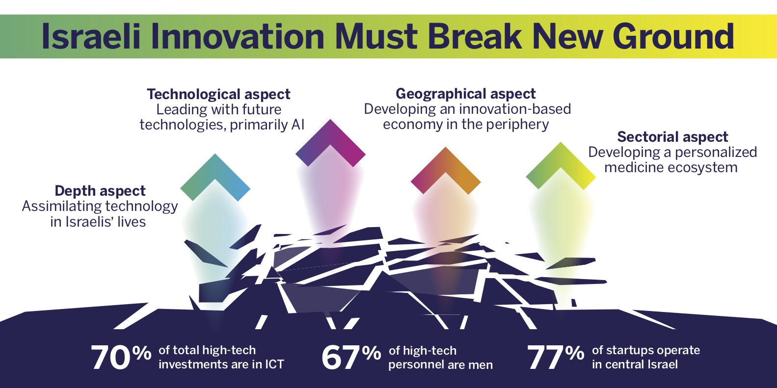 Infographic: Israeli Innovation Must Break New Ground